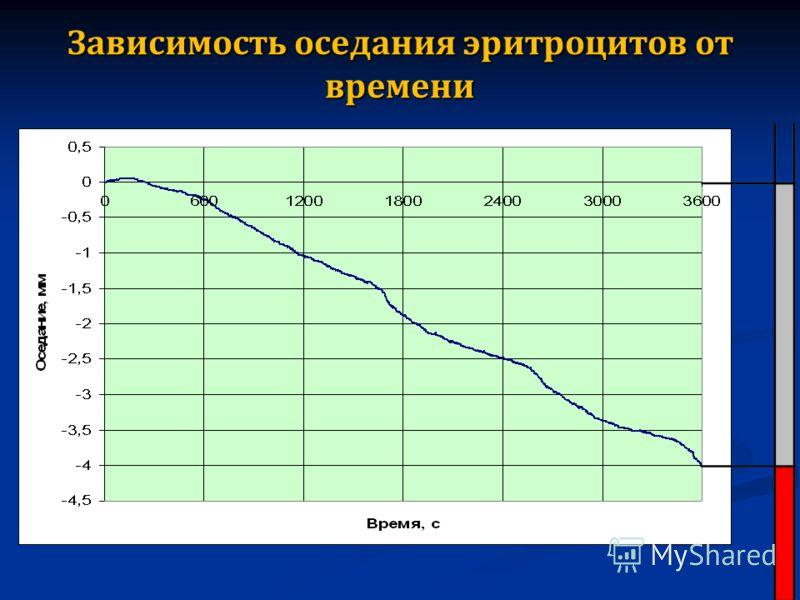 Зависимость оседания эритроцитов от времени