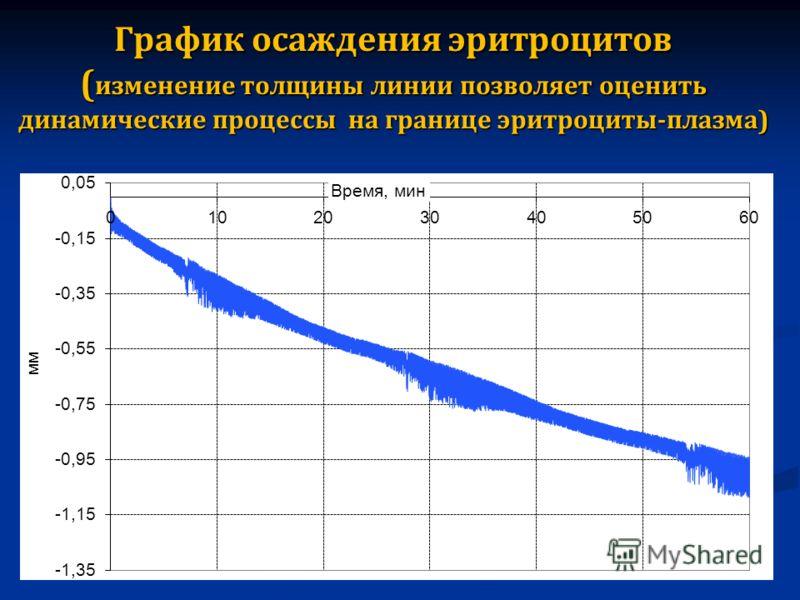 График осаждения эритроцитов ( изменение толщины линии позволяет оценить динамические процессы на границе эритроциты - плазма )