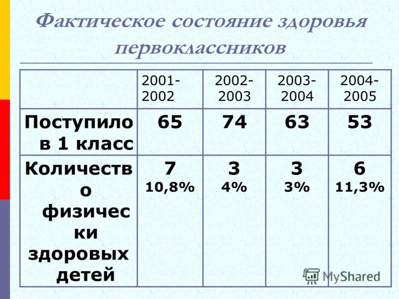 Фактическое состояние здоровья первоклассников 2001- 2002 2002- 2003 2003- 2004 2004- 2005 Поступило в 1 класс 65746353 Количеств о физичес ки здоровых детей 7 10,8% 3 4% 3 3% 6 11,3%