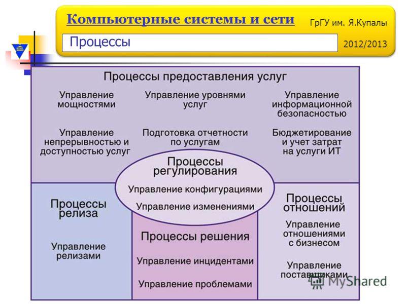 ГрГУ им. Я.Купалы 2012/2013 Компьютерные системы и сети Процессы