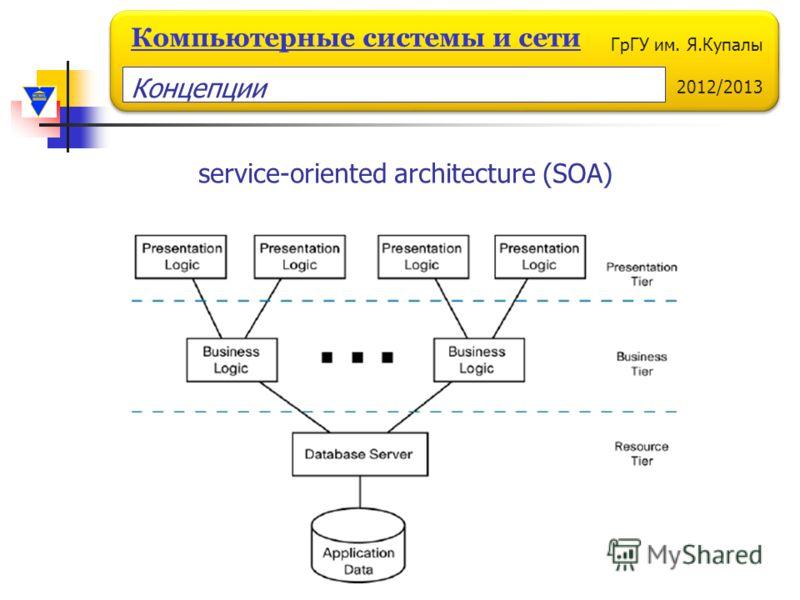 ГрГУ им. Я.Купалы 2012/2013 Компьютерные системы и сети service-oriented architecture (SOA) Концепции
