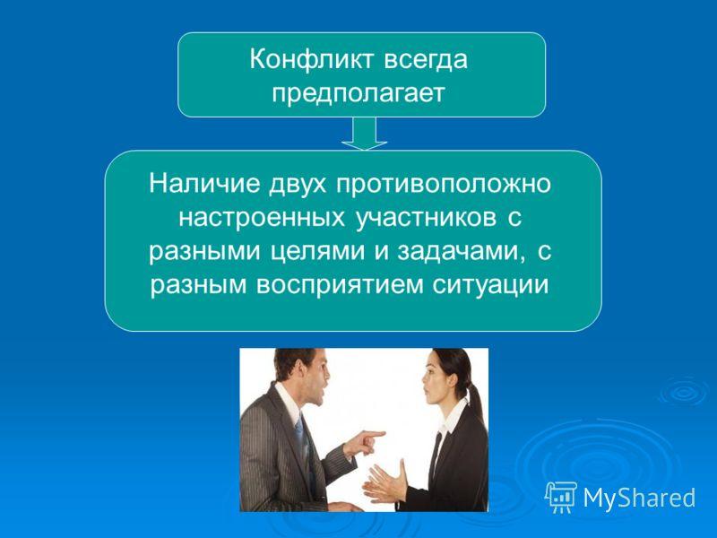 Конфликт всегда предполагает Наличие двух противоположно настроенных участников с разными целями и задачами, с разным восприятием ситуации