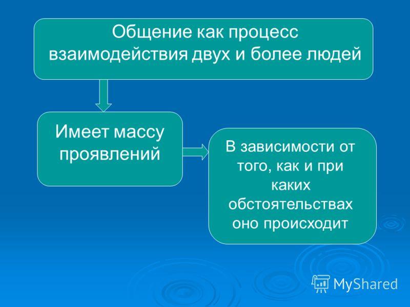 Общение как процесс взаимодействия двух и более людей Имеет массу проявлений В зависимости от того, как и при каких обстоятельствах оно происходит