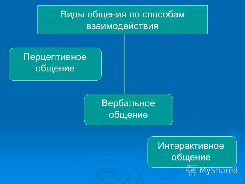 Виды общения по способам взаимодействия Перцептивное общение Вербальное общение Интерактивное общение