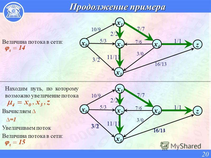 Продолжение примера 20 x0x0 x2x2 x4x4 x1x1 z 7/6 3/0 10/9 7/7 1/1 2/2 11/11 3/2 5/3 x3x3 16/13 Находим путь, по которому возможно увеличение потока Вычисляем =1 Увеличиваем поток Величина потока в сети: x0x0 x2x2 x4x4 x1x1 z 7/6 3/0 10/9 7/7 1/1 2/2
