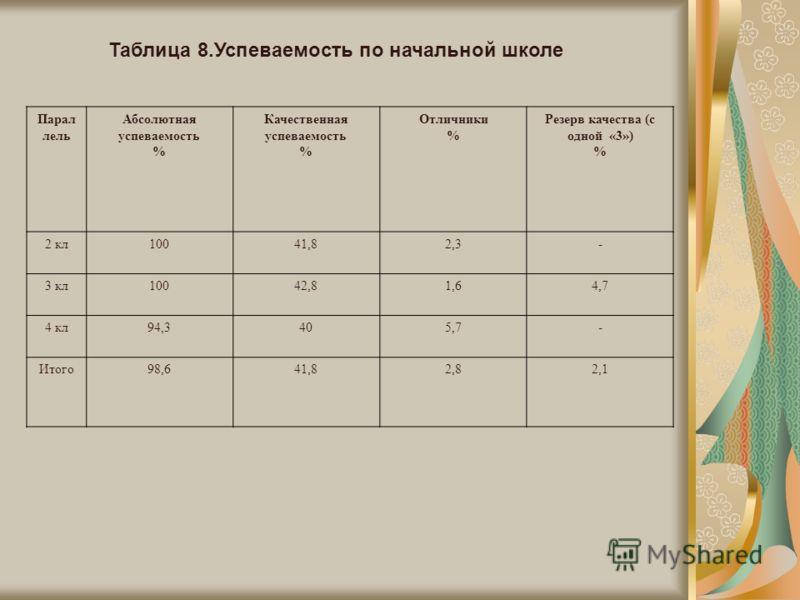 Таблица 8.Успеваемость по начальной школе Парал лель Абсолютная успеваемость % Качественная успеваемость % Отличники % Резерв качества (с одной «3») % 2 кл10041,82,3- 3 кл10042,81,64,7 4 кл94,3405,7- Итого98,641,82,82,1