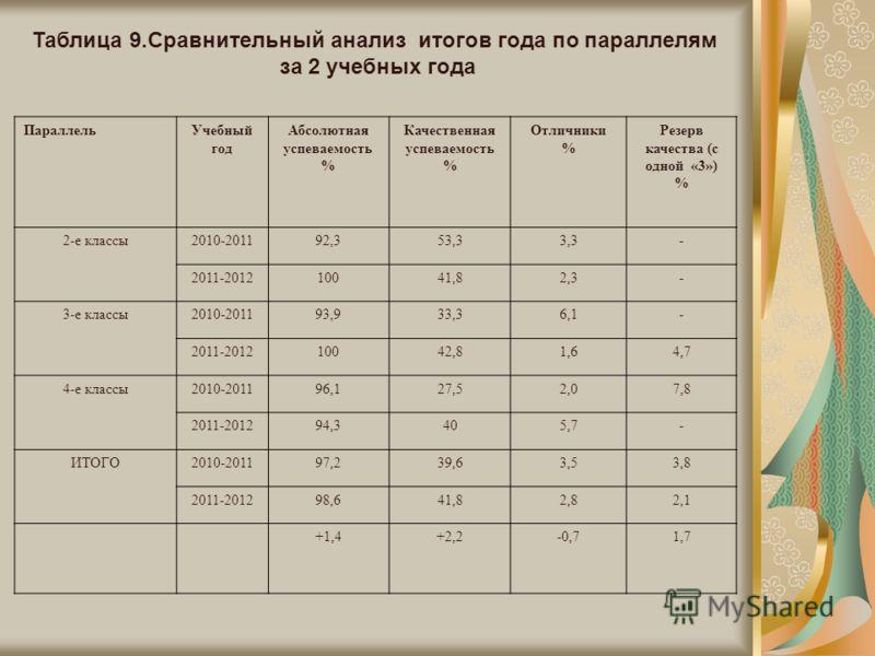 Таблица 9.Сравнительный анализ итогов года по параллелям за 2 учебных года ПараллельУчебный год Абсолютная успеваемость % Качественная успеваемость % Отличники % Резерв качества (с одной «3») % 2-е классы2010-201192,353,33,3- 2011-201210041,82,3- 3-е
