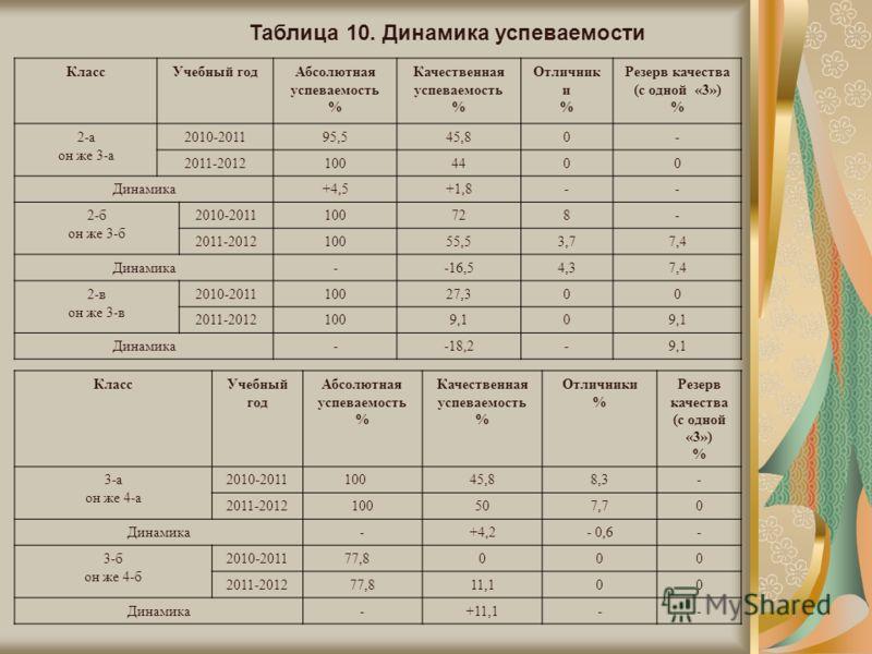Таблица 10. Динамика успеваемости КлассУчебный годАбсолютная успеваемость % Качественная успеваемость % Отличник и % Резерв качества (с одной «3») % 2-а он же 3-а 2010-201195,545,80- 2011-20121004400 Динамика+4,5+1,8-- 2-б он же 3-б 2010-2011100728-