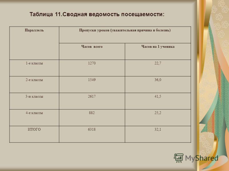 Таблица 11.Сводная ведомость посещаемости: ПараллельПропуски уроков (уважительная причина и болезнь) Часов всегоЧасов на 1 ученика 1-е классы127022,7 2-е классы154936,0 3-и классы261741,5 4-е классы88225,2 ИТОГО631832,1