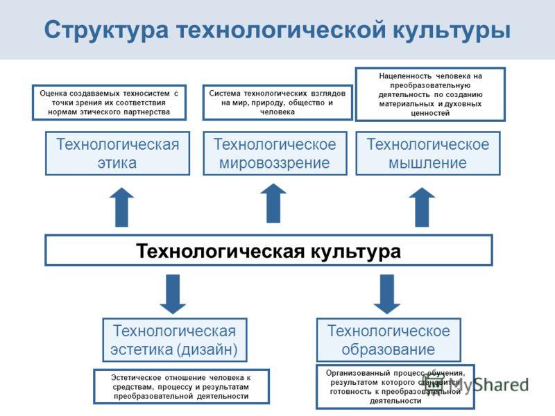 Технологическая культура Технологическое мировоззрение Технологическая этика Структура технологической культуры Содержание Технологическое мышление Технологическая эстетика (дизайн) Технологическое образование Нацеленность человека на преобразователь