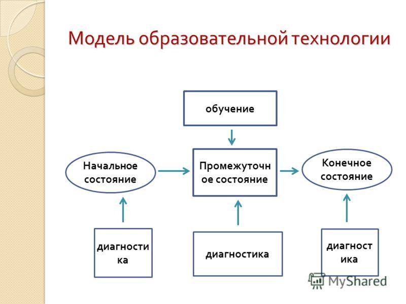 Критерии технологичности Образовательная технология должна удовлетворять основным требованиям ( критерии технологичности ): Концептуальность Системность Управляемость Эффективность Воспроизводимость