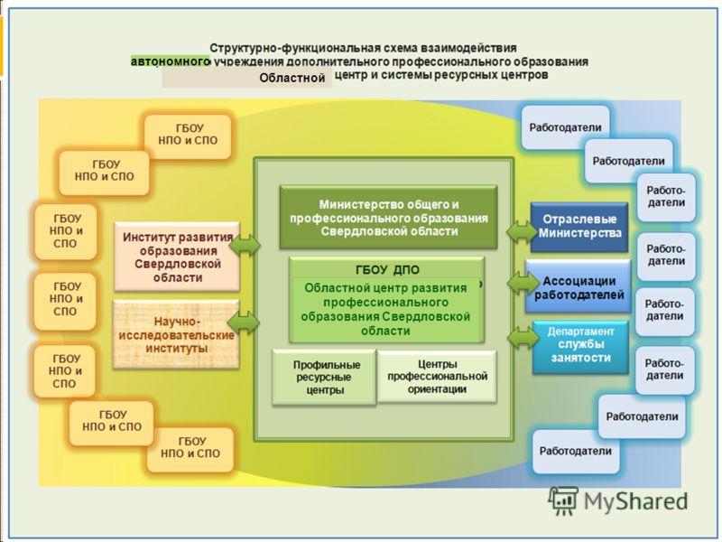 Нормативная база формирования кластеров В Свердловской области подготовлена Концепция кластерной политики, на основании которой разработан проект областного закона о кластерной политике в регионе. Разработана концепция программы непрерывного професси