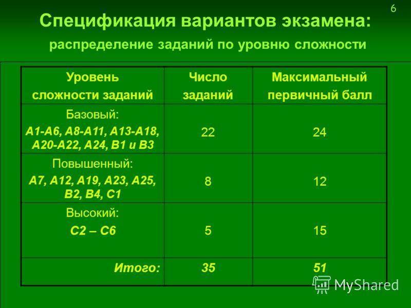 6 Спецификация вариантов экзамена: распределение заданий по уровню сложности Уровень сложности заданий Число заданий Максимальный первичный балл Базовый: А1-А6, А8-А11, А13-А18, А20-А22, А24, В1 и В3 2224 Повышенный: А7, А12, А19, А23, А25, В2, В4, С