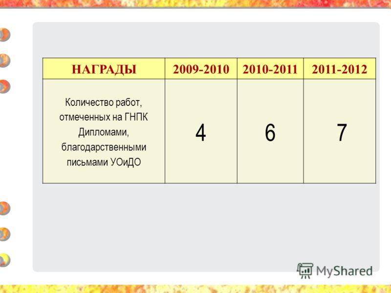 НАГРАДЫ2009-20102010-20112011-2012 Количество работ, отмеченных на ГНПК Дипломами, благодарственными письмами УОиДО 46 7
