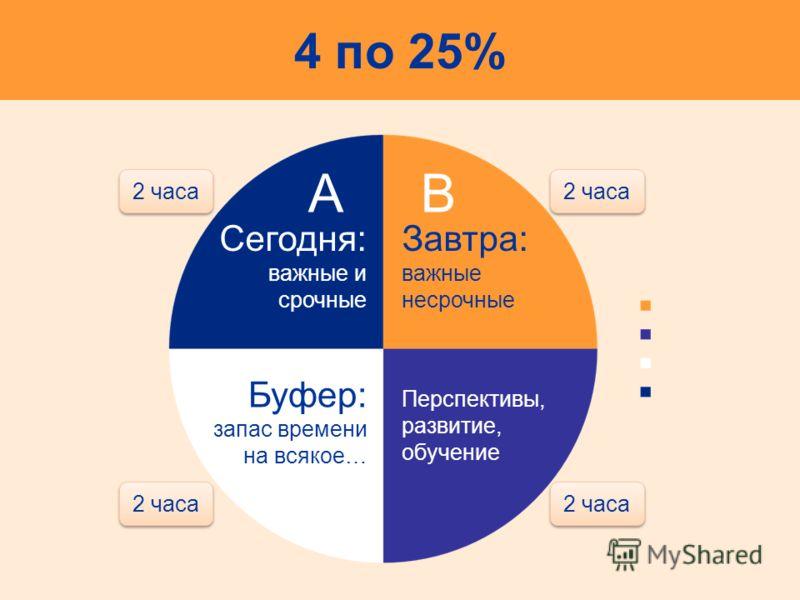 4 по 25% Сегодня: важные и срочные 2 часа Завтра: важные несрочные 2 часа Буфер: запас времени на всякое… 2 часа Перспективы, развитие, обучение 2 часа AB