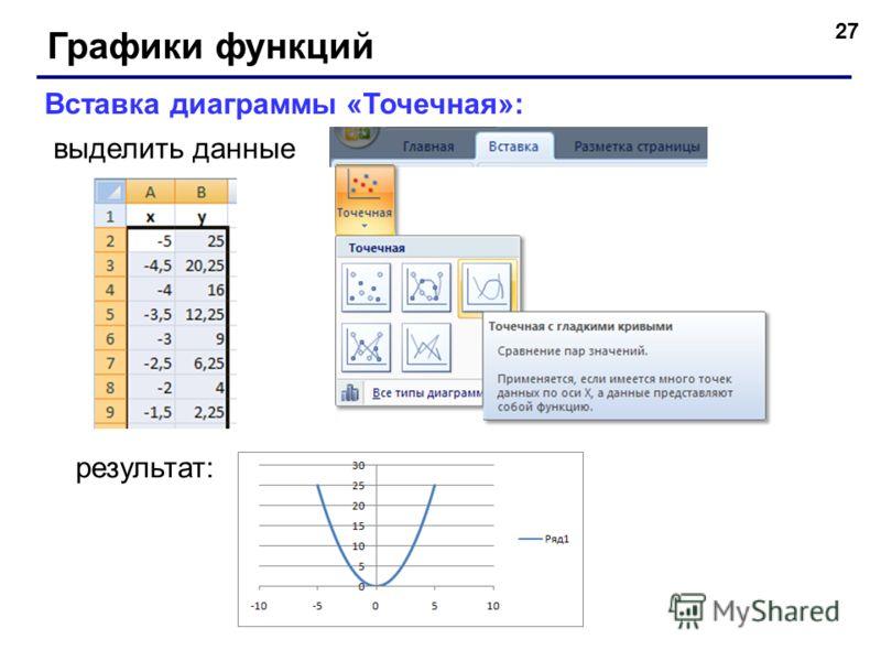 27 Графики функций Вставка диаграммы «Точечная»: выделить данные результат: