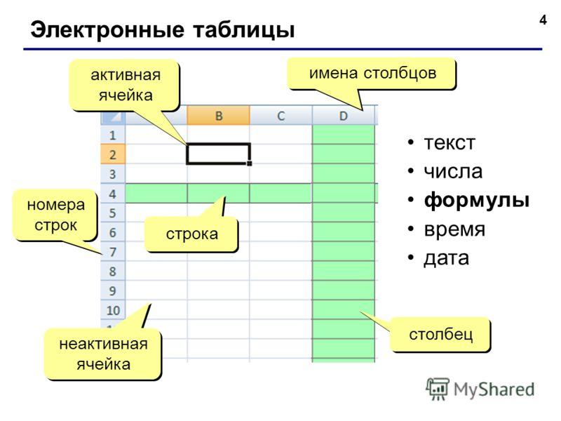 4 Электронные таблицы номера строк номера строк строка столбец имена столбцов активная ячейка неактивная ячейка текст числа формулы время дата