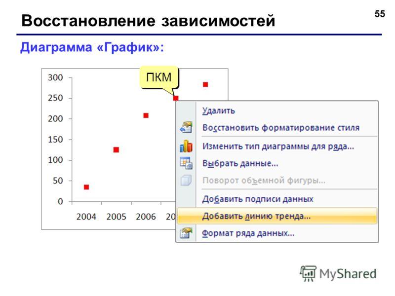 55 Восстановление зависимостей Диаграмма «График»: ПКМ