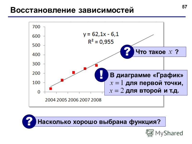 57 Восстановление зависимостей Насколько хорошо выбрана функция? ? Что такое ? ? В диаграмме «График» для первой точки, для второй и т.д. !