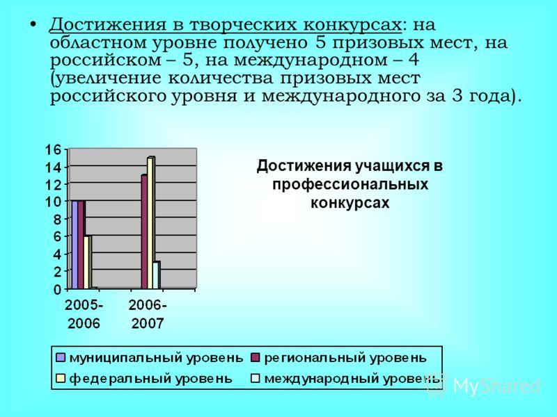 Достижения в творческих конкурсах: на областном уровне получено 5 призовых мест, на российском – 5, на международном – 4 (увеличение количества призовых мест российского уровня и международного за 3 года). Достижения учащихся в профессиональных конку