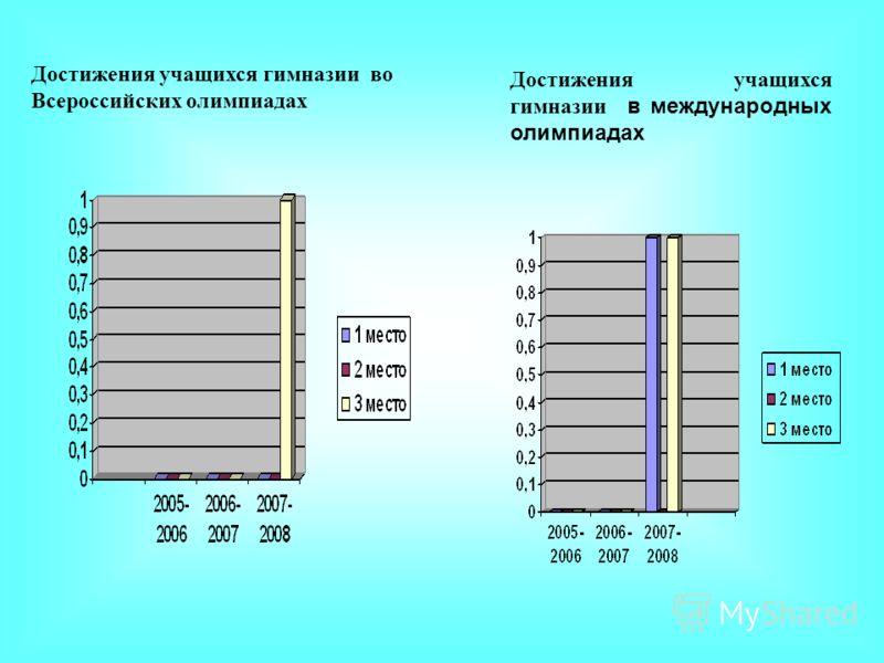 Достижения учащихся гимназии во Всероссийских олимпиадах Достижения учащихся гимназии в международных олимпиадах