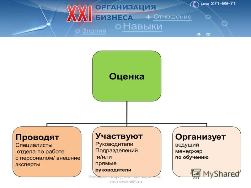 П ФИО Управление и продажи - знания, навыки, опыт www.ob21.ru
