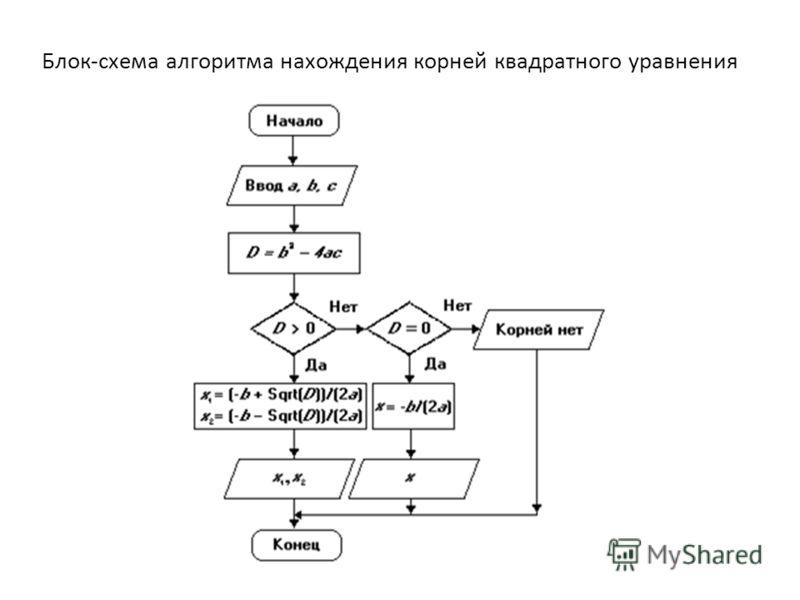 Блок-схема алгоритма нахождения корней квадратного уравнения