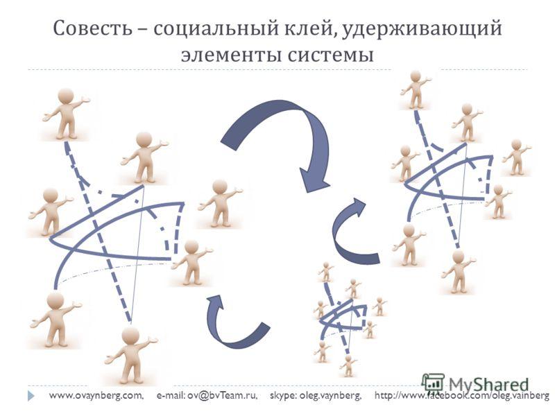 Совесть – социальный клей, удерживающий элементы системы www.ovaynberg.com, e-mail: ov@bvTeam.ru, skype: oleg.vaynberg, http://www.facebook.com/oleg.vainberg