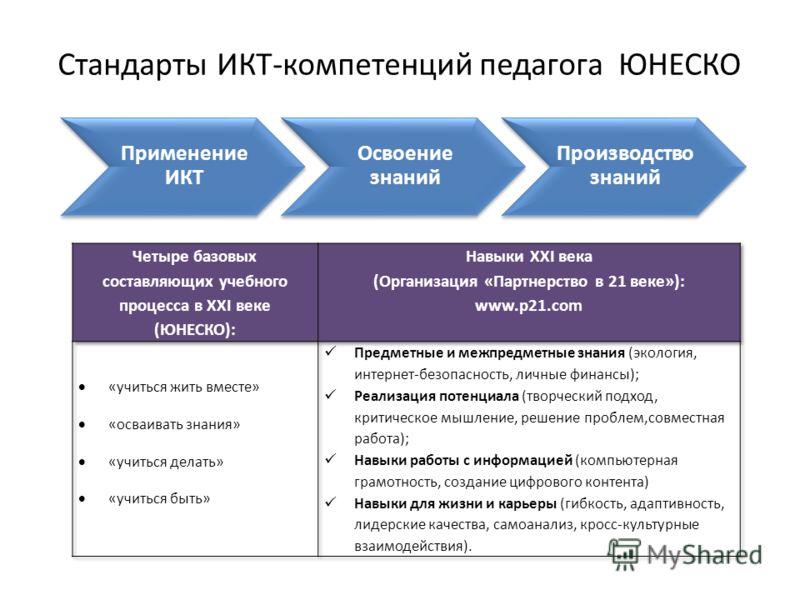 Применение ИКТ Освоение знаний Производство знаний Стандарты ИКТ-компетенций педагога ЮНЕСКО
