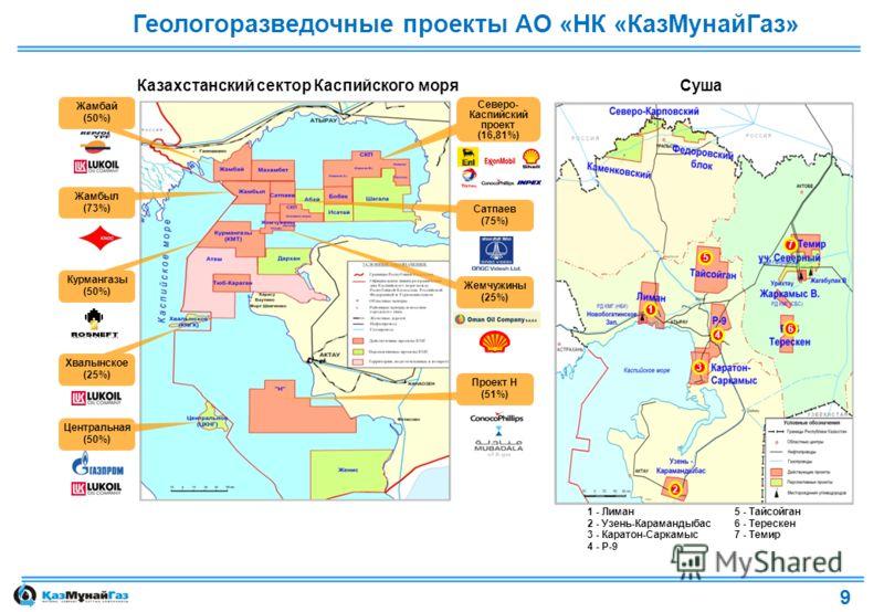 Казахстанский сектор Каспийского моряСуша Геологоразведочные проекты АО «НК «КазМунайГаз» (50%) - Жамбыл Центральная Хвалынское (25%) Центральная (50%) Жемчужины (25%) Курмангазы (50%) Жамбыл (73%) Проект Н (51%) Жамбай (50%) Северо- Каспийский проек