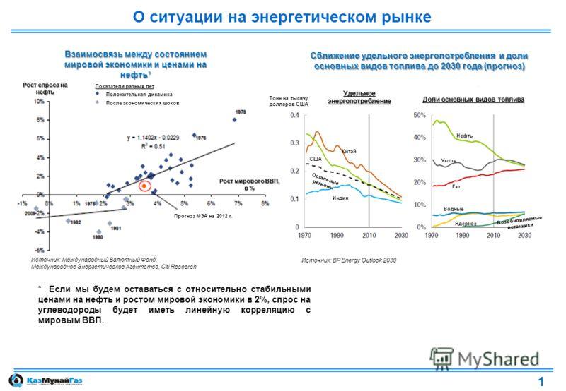 О ситуации на энергетическом рынке * Если мы будем оставаться с относительно стабильными ценами на нефть и ростом мировой экономики в 2%, спрос на углеводороды будет иметь линейную корреляцию с мировым ВВП. Взаимосвязь между состоянием мировой эконом