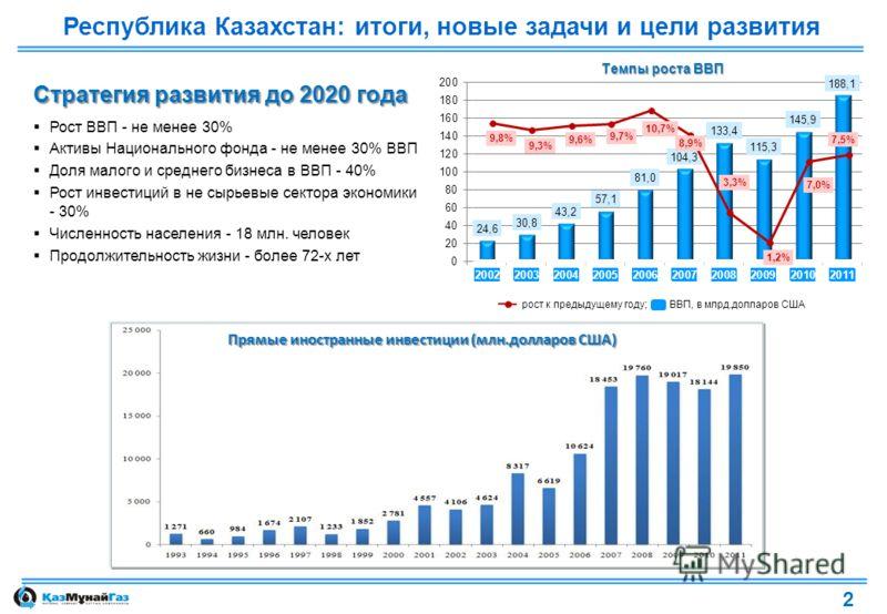 Республика Казахстан: итоги, новые задачи и цели развития рост к предыдущему году; ВВП, в млрд.долларов США Прямые иностранные инвестиции (млн.долларов США) Стратегия развития до 2020 года Рост ВВП - не менее 30% Активы Национального фонда - не менее