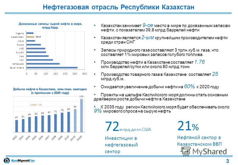 Нефтегазовая отрасль Республики Казахстан Казахстан занимает 9-ое место в мире по доказанным запасам нефти, с показателем 39,8 млрд.баррелей нефти Казахстан является 2-ым крупнейшим производителем нефти среди стран СНГ Запасы природного газа составля