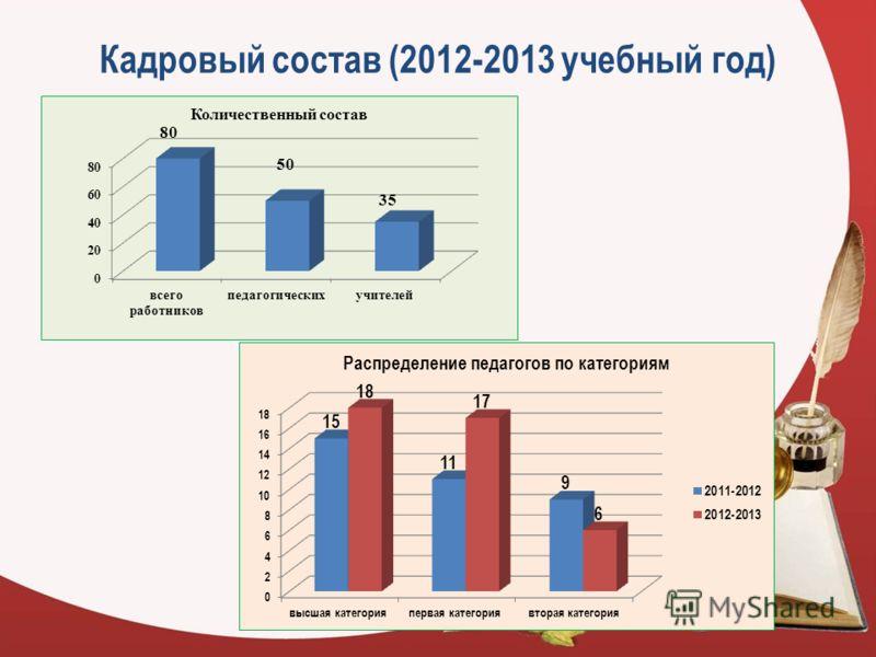 Кадровый состав (2012-2013 учебный год)
