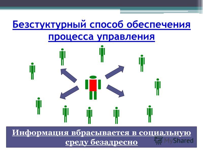 Безстуктурный способ обеспечения процесса управления Информация вбрасывается в социальную среду безадресно