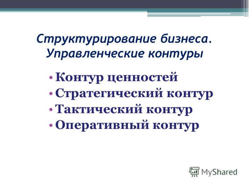 Структурирование бизнеса. Управленческие контуры Контур ценностей Стратегический контур Тактический контур Оперативный контур