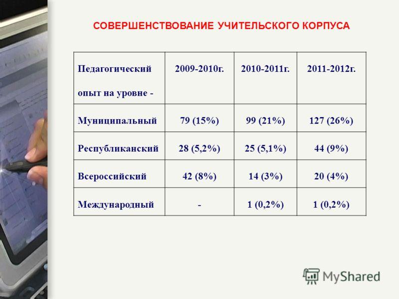 СОВЕРШЕНСТВОВАНИЕ УЧИТЕЛЬСКОГО КОРПУСА Педагогический опыт на уровне - 2009-2010г.2010-2011г.2011-2012г. Муниципальный79 (15%)99 (21%)127 (26%) Республиканский28 (5,2%)25 (5,1%)44 (9%) Всероссийский42 (8%)14 (3%)20 (4%) Международный-1 (0,2%)