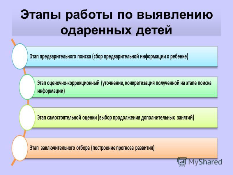 Этапы работы по выявлению одаренных детей