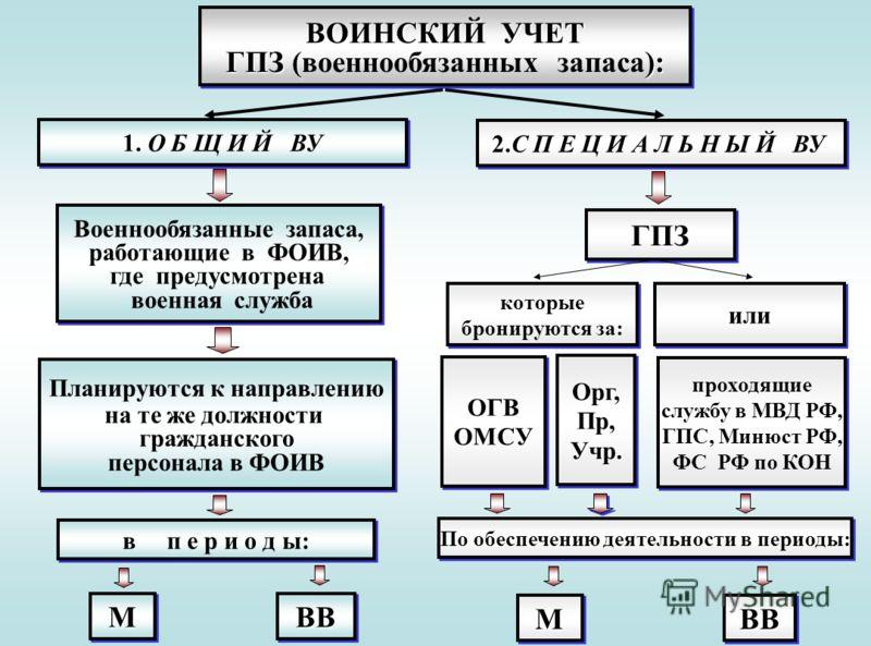 бланки ф-4 воинский учет - фото 8