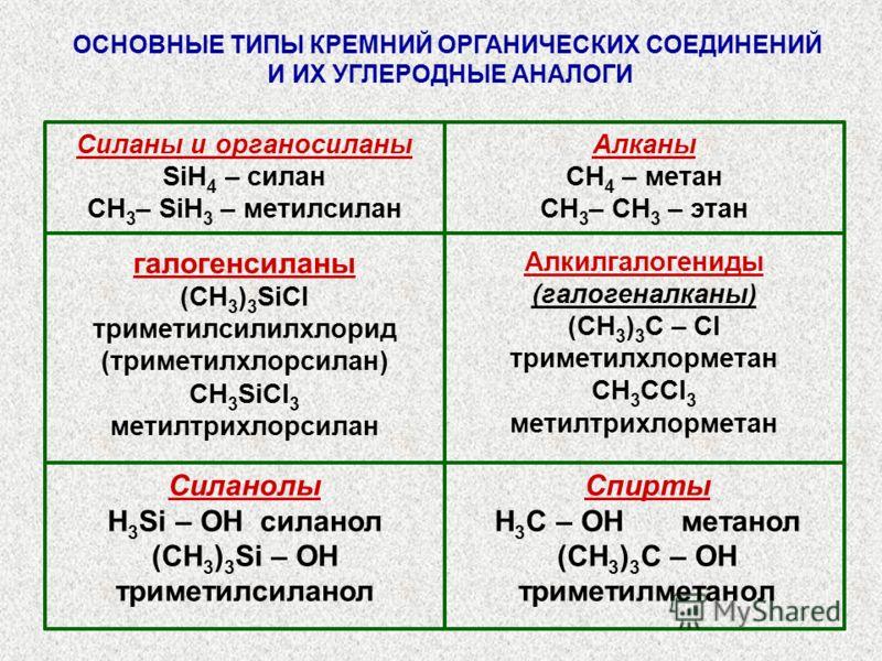 ОСНОВНЫЕ ТИПЫ КРЕМНИЙ ОРГАНИЧЕСКИХ СОЕДИНЕНИЙ И ИХ УГЛЕРОДНЫЕ АНАЛОГИ Спирты H 3 C – OH метанол (CH 3 ) 3 С – OH триметилметанол Силанолы H 3 Si – OH силанол (CH 3 ) 3 Si – OH триметилсиланол Алкилгалогениды (галогеналканы) (CH 3 ) 3 С – Cl триметилх