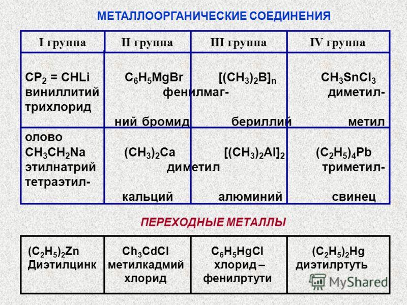 МЕТАЛЛООРГАНИЧЕСКИЕ СОЕДИНЕНИЯ CH 3 CH 2 Na (CH 3 ) 2 Ca [(CH 3 ) 2 Al] 2 (C 2 H 5 ) 4 Pb этилнатрий диметил триметил- тетраэтил- кальций алюминий свинец СР 2 = CHLi C 6 H 5 MgBr [(CH 3 ) 2 B] n CH 3 SnCl 3 виниллитий фенилмаг- диметил- трихлорид ний