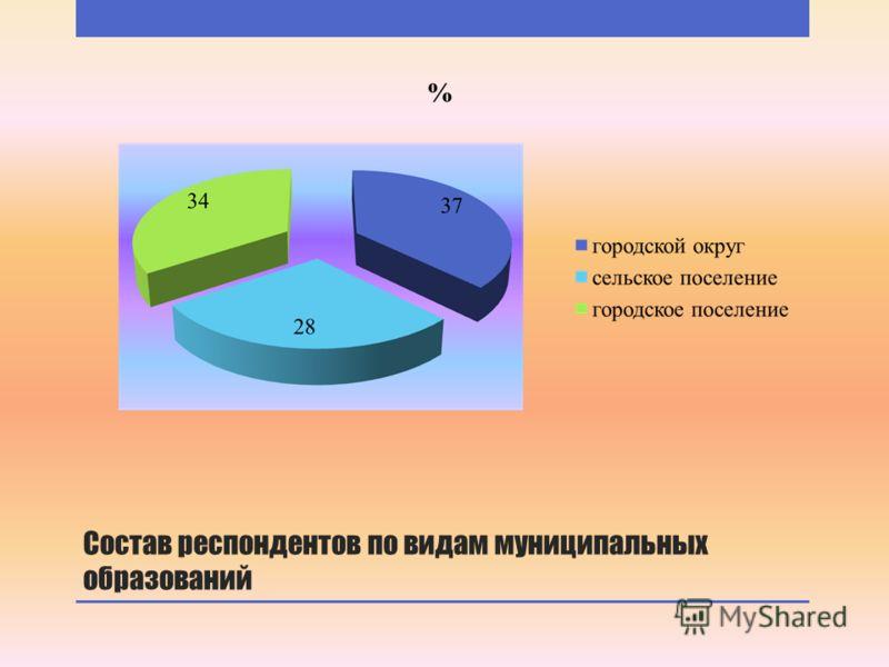 Состав респондентов по видам муниципальных образований