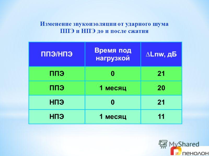 Изменение звукоизоляции от ударного шума ППЭ и НПЭ до и после сжатия ППЭ/НПЭ Время под нагрузкой Lnw, дБ ППЭ021 ППЭ1 месяц20 НПЭ021 НПЭ1 месяц11