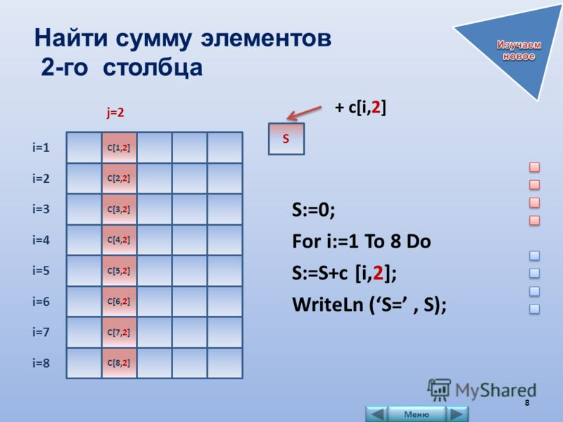 Найти сумму элементов 2-го столбца S:=0; For i:=1 To 8 Do S:=S+c [i,2]; WriteLn (S=, S); i=1 i=2 i=3 i=4 i=5 i=6 i=7 i=8 j=2 C[1,2] C[2,2] C[3,2] C[4,2] C[5,2] C[6,2] C[7,2] C[8,2] S + c[i,2] 8 Меню