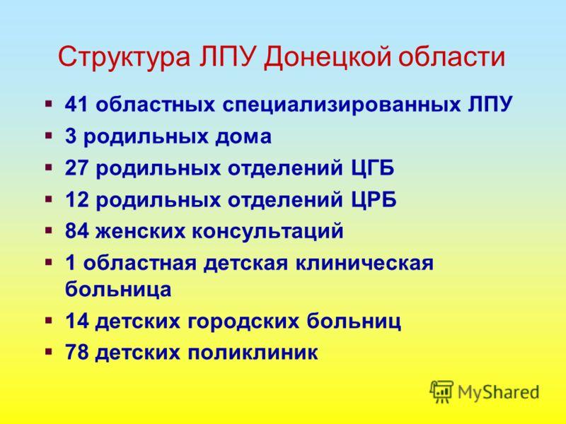 Структура ЛПУ Донецкой области 41 областных специализированных ЛПУ 3 родильных дома 27 родильных отделений ЦГБ 12 родильных отделений ЦРБ 84 женских консультаций 1 областная детская клиническая больница 14 детских городских больниц 78 детских поликли