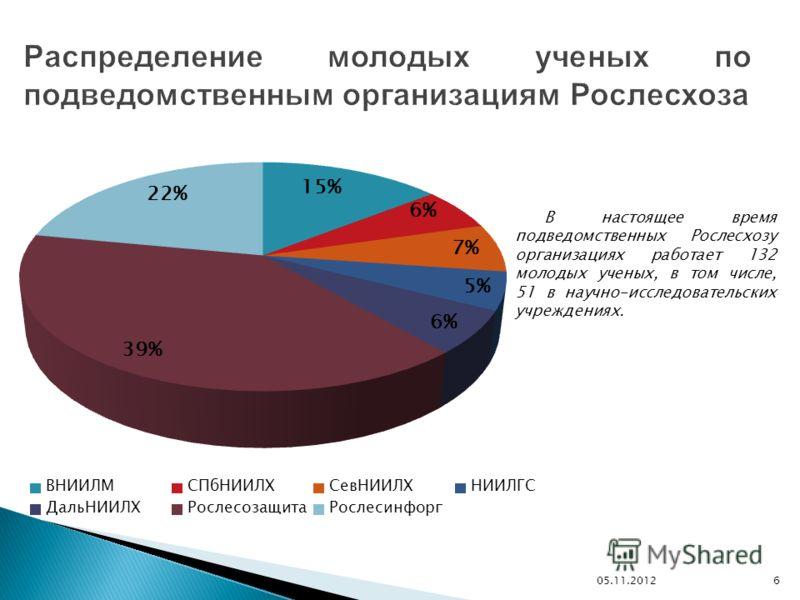 6 В настоящее время подведомственных Рослесхозу организациях работает 132 молодых ученых, в том числе, 51 в научно-исследовательских учреждениях.