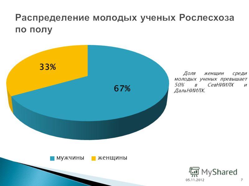 05.11.2012 7 Доля женщин среди молодых ученых превышает 50% в СевНИИЛХ и ДальНИИЛХ.