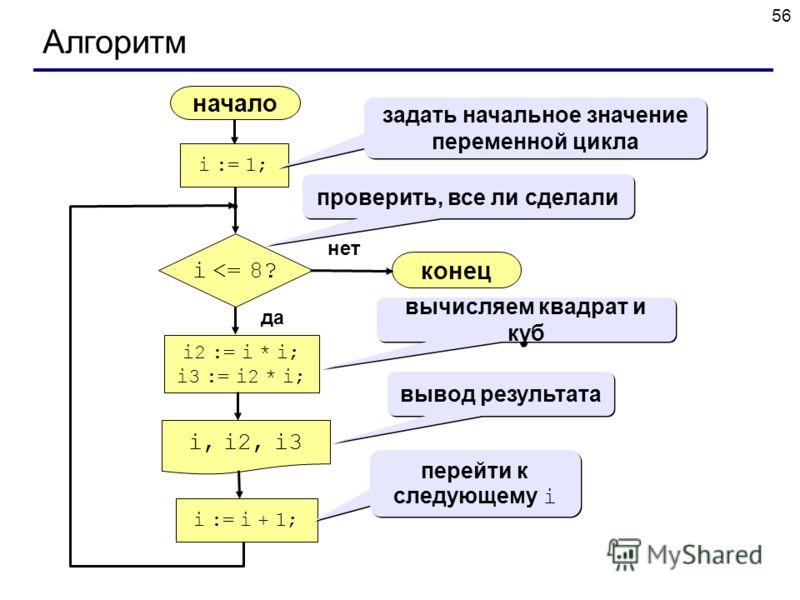 56 Алгоритм начало i, i2, i3 конец нет да i