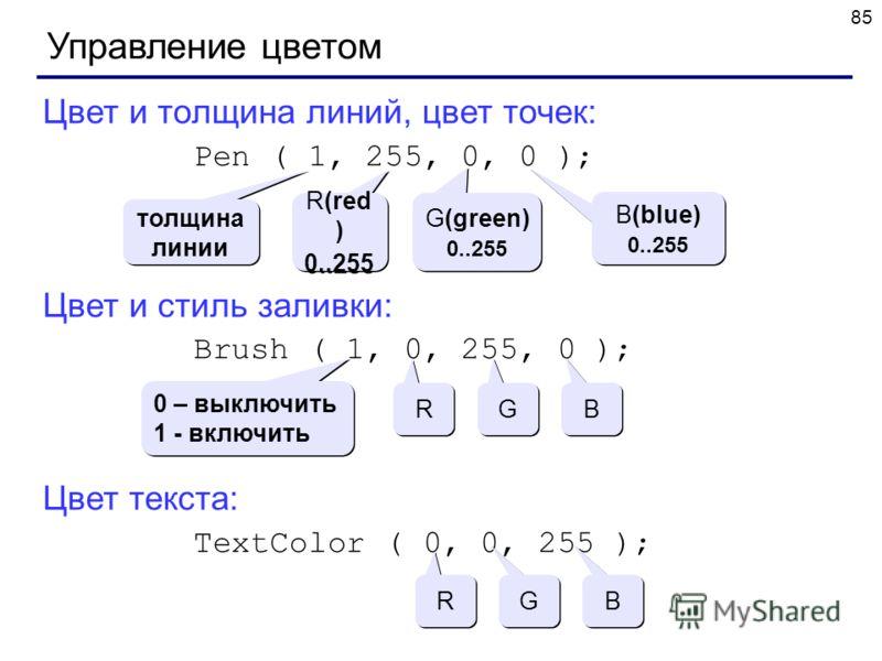 85 Управление цветом Цвет и толщина линий, цвет точек: Pen ( 1, 255, 0, 0 ); Цвет и стиль заливки: Brush ( 1, 0, 255, 0 ); Цвет текста: TextColor ( 0, 0, 255 ); толщина линии R(red ) 0..255 R(red ) 0..255 G(green) 0..255 G(green) 0..255 B(blue) 0..25