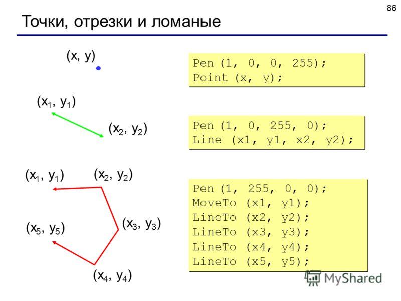 86 Точки, отрезки и ломаные (x 1, y 1 ) (x 2, y 2 ) Pen (1, 0, 255, 0); Line (x1, y1, x2, y2); (x, y) Pen (1, 0, 0, 255); Point (x, y); Pen (1, 0, 0, 255); Point (x, y); (x 1, y 1 ) (x 2, y 2 ) (x 3, y 3 ) (x 4, y 4 ) (x 5, y 5 ) Pen (1, 255, 0, 0);